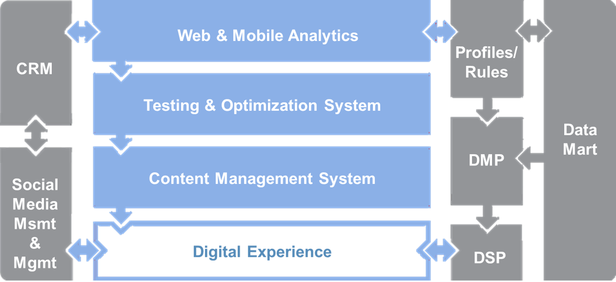 Post: Digital Data Systems Stack
