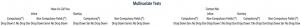 Multivariate Testing Chart