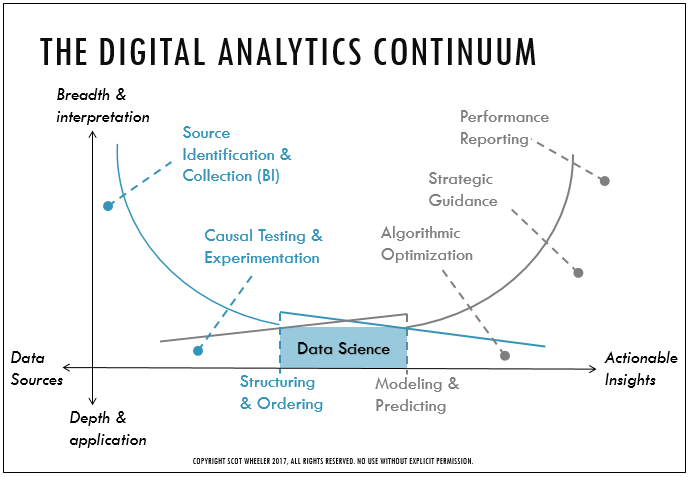 Digital Analytics Skills & Specializations
